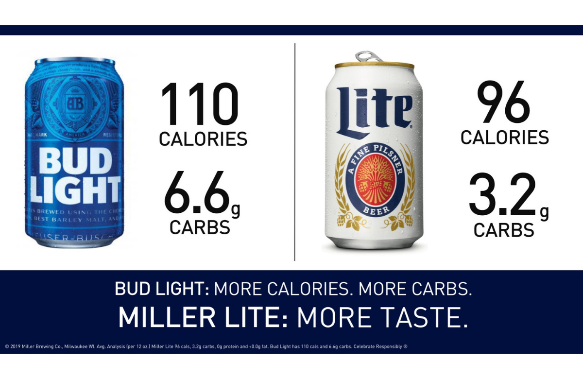 About those Bud Light ads | MillerCoors Behind the Beer